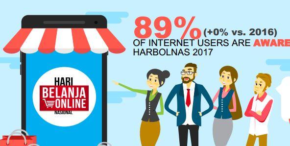 HARBOLNAS Hari Belanja Online Nasional Report www.SelametHariadi.com (2)