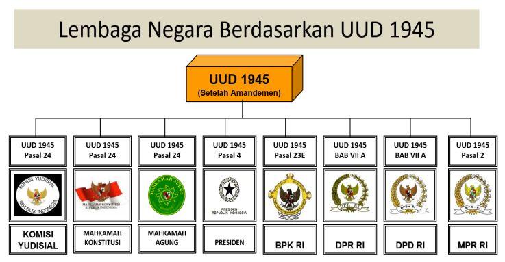 Lembaga Negara Berdasarkan UUD 1945-BPK Kawal Harta Negara untuk Kesejahteraan Rakyat www.selamethariadi.com