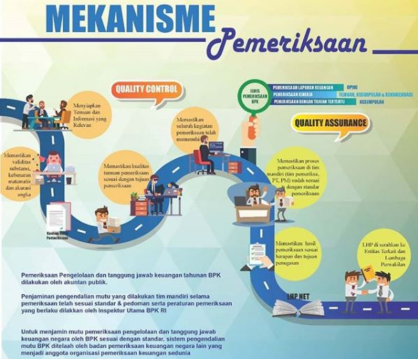 Mekanisme Pemeriksaan BPK Kawal Harta Negara untuk Kesejahteraan Rakyat www.selamethariadi.com