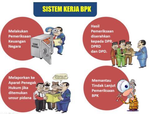 Sistem Kerja BPK Kawal Harta Negara untuk Kesejahteraan Rakyat www.selamethariadi.comi
