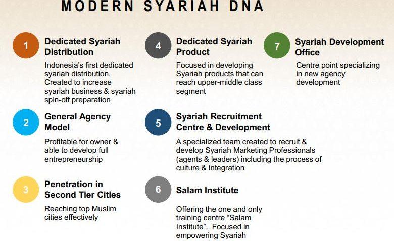 Modern Syariah DNA Sun Life (dok. pribadi)